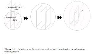 Multiverse Evolution
