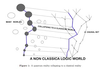 Collapse to a Classical World